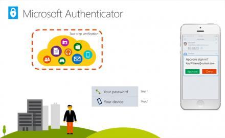Une connexion sans mot de passe pour les utilisateurs de Microsoft